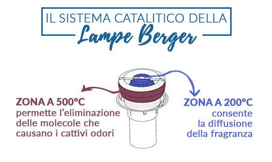 come funziona lampada lampe berger