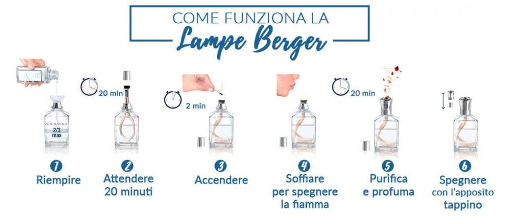 Lampada Catalitica Lampe Berger: come funziona e a …